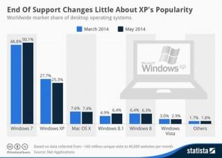 Người dùng XP không mặn mà nâng cấp OS mới