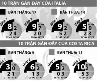 23h00 ngày 20-6, Italia vs Costa Rica: Bắt Ý phải chờ