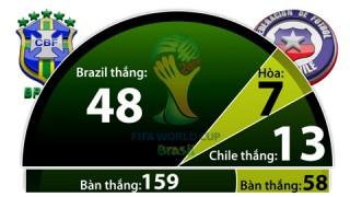 23h00 ngày 28-6, Brazil vs Chile: Samba giữa biển lửa