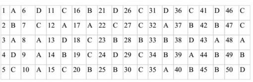 Đề thi và gợi ý đáp án môn Hóa khối B