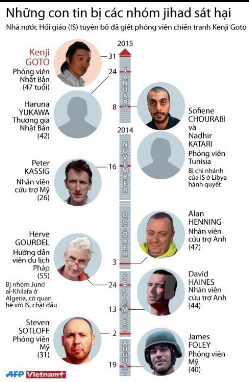 Những con tin bị các nhóm Hồi giáo jihad sát hại