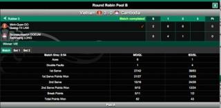 Vòng bảng Davis Cup 2015 nhóm III khu vực châu Á – Thái Bình Dương: Thắng dễ Campuchia, Việt Nam gặp Hồng Kông ở bán kết