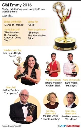 Những giải thưởng quan trọng tại Lễ trao giải Emmy lần thứ 68