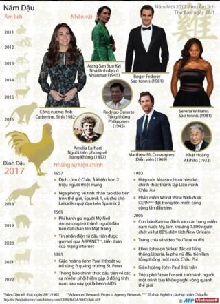 Nhân vật, sự kiện nổi bật diễn ra trong năm con gà
