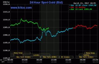 Giá vàng hôm nay 14-3: Tăng nhanh, chấm dứt chuỗi ngày lao dốc