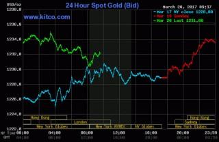 Giá vàng hôm nay 21-3: Trụ ở mức cao khi USD liên tiếp giảm