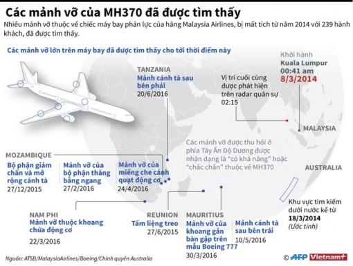 Các mảnh vỡ của MH370 đã được tìm thấy