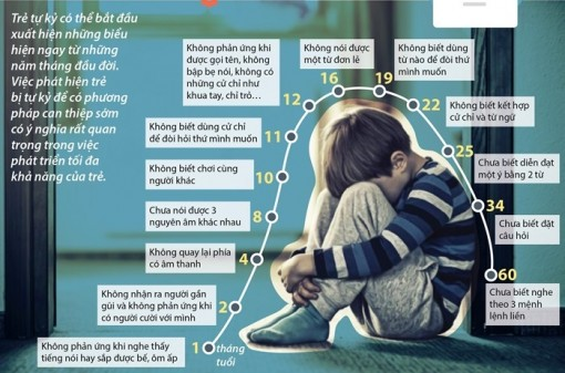 Những thời điểm phát hiện sớm chứng tự kỷ ở trẻ