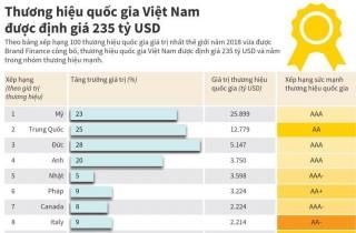 Thương hiệu quốc gia Việt Nam được định giá 235 tỷ USD, xếp thứ 43 thế giới