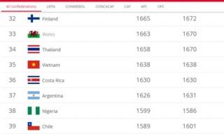 BXH FIFA Quý I-2019: ĐT nữ Việt Nam xếp hạng 35 thế giới