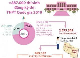 Hơn 887.000 thí sinh đăng ký thi THPT Quốc gia 2019