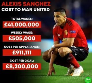 MU tốn kém 8,2 triệu Bảng cho mỗi bàn thắng của Alexis Sanchez