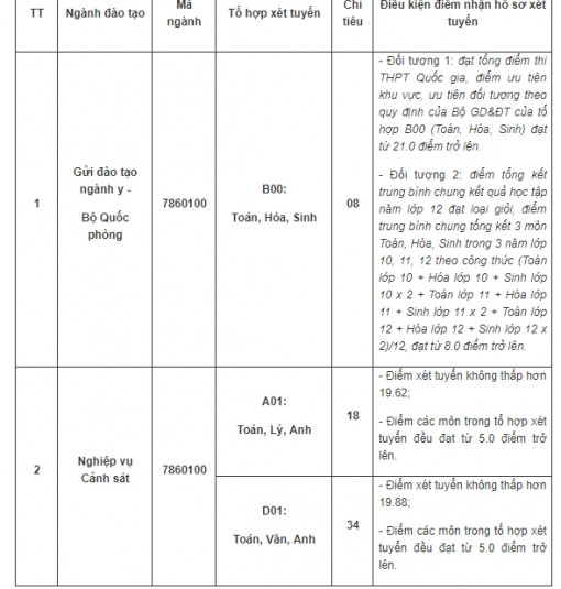 3 trường công an xét tuyển bổ sung hệ chính quy năm 2019
