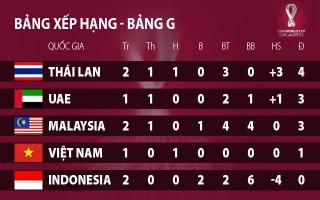 Cục diện bảng G ra sao sau chiến thắng của Thái Lan?