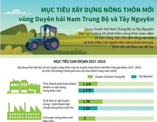 Mục tiêu xây nông thôn mới vùng Duyên hải Nam Trung Bộ