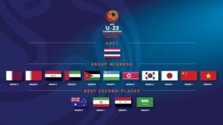 Bốc thăm vòng chung kết U23 châu Á: Việt Nam hồi hộp chờ đối thủ