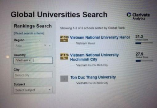 Đại học Quốc gia Hà Nội lọt tốp đại học tốt nhất toàn cầu về học thuật