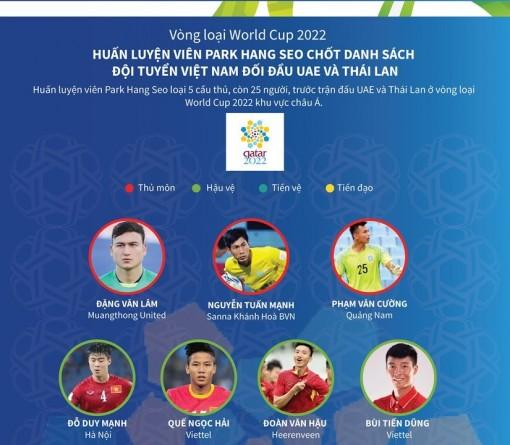 Chốt danh sách đội tuyển Việt Nam đối đầu UAE, Thái Lan