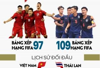 Những điều cần biết trước trận ''đại chiến'' Việt Nam - Thái Lan