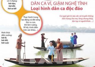 Dân ca Ví, Giặm Nghệ Tĩnh - Loại hình dân ca độc đáo
