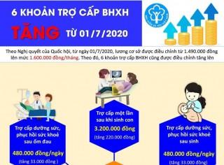 Các khoản trợ cấp BHXH tăng từ 1-7-2020