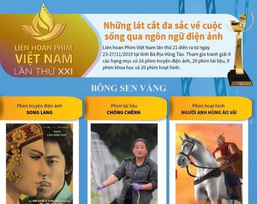 Các giải thưởng của Liên hoan phim Việt Nam lần thứ XXI