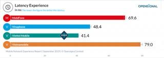 Viettel áp đảo trên nhiều hạng mục trong báo cáo Trải nghiệm mạng di động Việt Nam của Open Signal