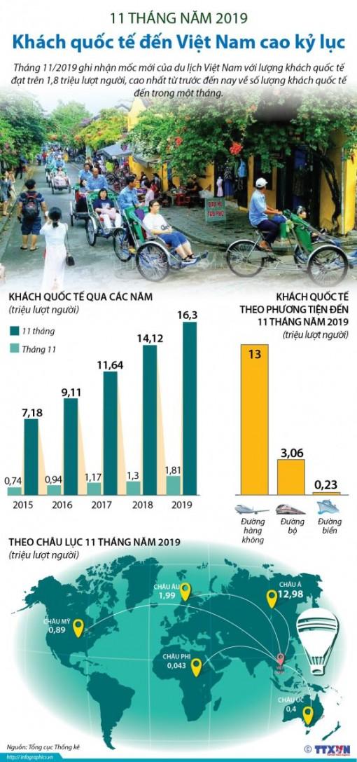 Tháng 11-2019, khách quốc tế đến Việt Nam cao kỷ lục