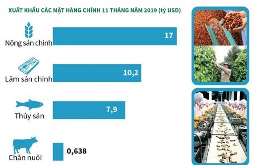 Thặng dư thương mại nông, lâm, thủy sản đạt 8,8 tỷ USD