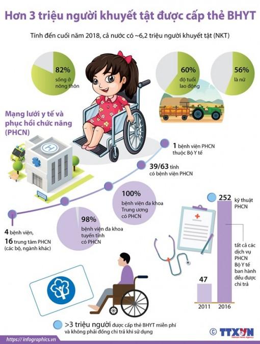 Hơn 3 triệu người khuyết tật được cấp thẻ BHYT