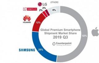Smartphone 5G chiếm 5% thị trường trong quý 3 năm nay