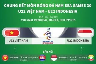 SEA Games 30: U22 Việt Nam quyết hạ Indonesia, tiếp nối tuyển nữ
