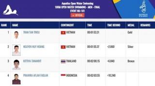 SEA Games 30: Trần Tấn Triệu giành huy chương Vàng đường bơi Subic