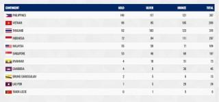 Giành HCV thứ 98, Thể thao Việt Nam xếp nhì toàn đoàn SEA Games 30