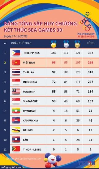 Bảng tổng sắp huy chương kết thúc SEA Games 30