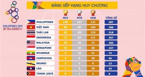 Việt Nam xếp thứ 2 trong bảng tổng sắp huy chương tại SEA Games 30
