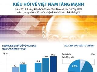 Lượng kiều hối về Việt Nam năm 2019 tăng mạnh