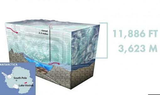 Sửng sốt phát hiện ở độ sâu gần 4 km dưới băng Nam Cực