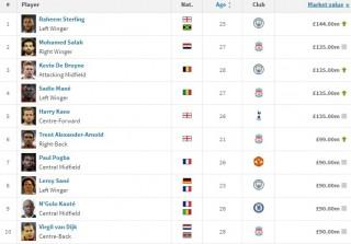 Top 10 cầu thủ đắt giá nhất Premier League: Stering không có đối thủ