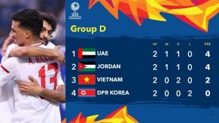 Bảng xếp hạng U23 châu Á 2020: U23 Thái Lan vào tứ kết