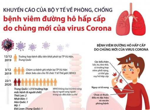 Phòng bệnh viêm đường hô hấp cấp do chủng mới của virus Corona