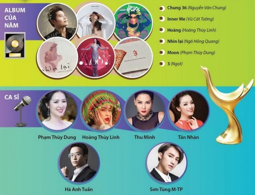 Danh sách đề cử Giải âm nhạc Cống hiến lần thứ 15