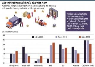 Các thị trường xuất khẩu của Việt Nam đang phát triển đa dạng