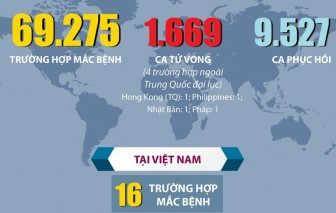 Dịch COVID-19: Đã có 9.527 trường hợp hồi phục