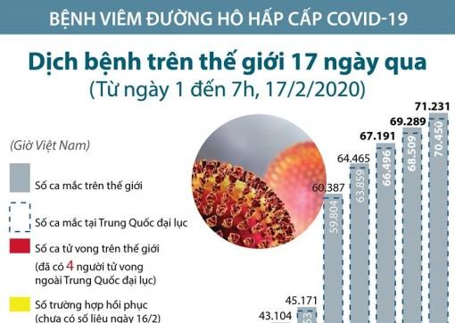 71.231 ca mắc nhiễm virus corona chủng mới