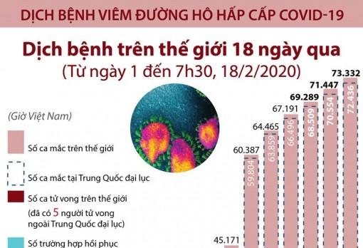 73.332 ca mắc virus corona chủng mới trên thế giới