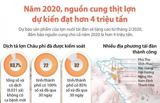 Năm 2020, nguồn cung thịt lợn dự kiến đạt hơn 4 triệu tấn