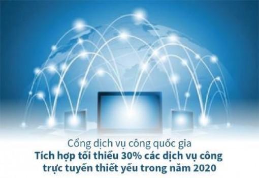 Tích hợp tối thiểu 30% các dịch vụ công trực tuyến thiết yếu trong năm 2020