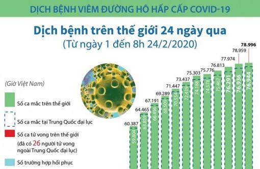 78.996 trường hợp mắc COVID-19 trên toàn thế giới
