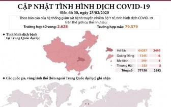 Cập nhật tình hình dịch COVID-19 trên toàn thế giới